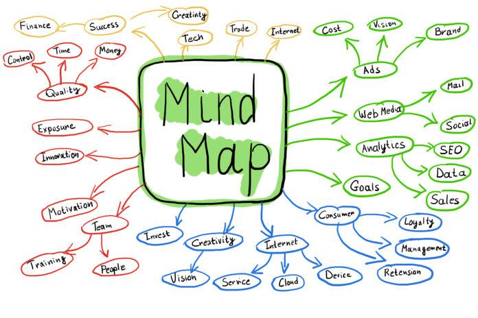 Tworzenie map myÅ›li